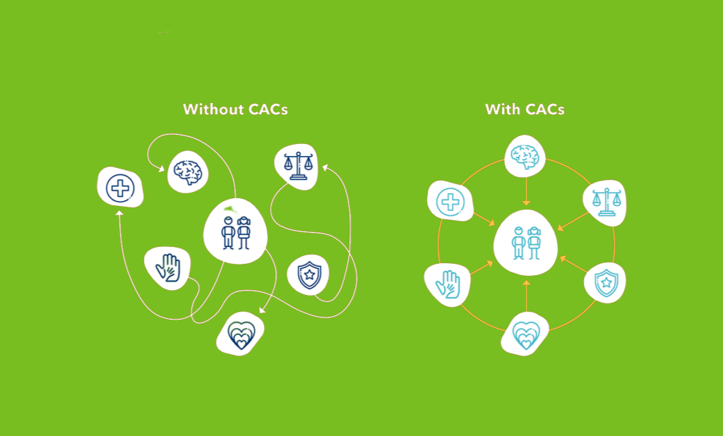 WithCACsGreen